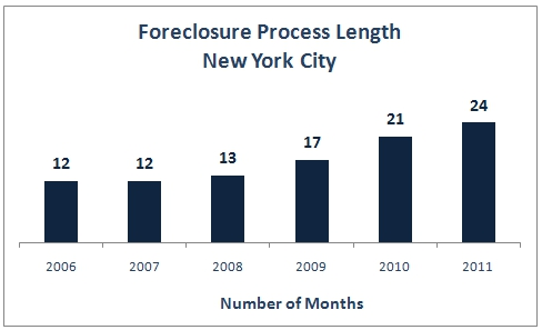 Chart: Foreclosure Process Length NYC