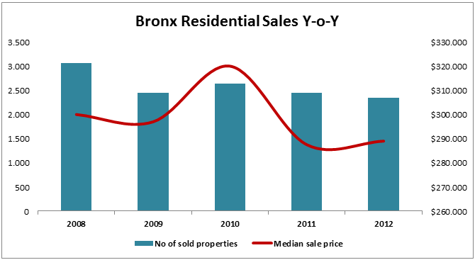 Home Sales in the Bronx (2012)