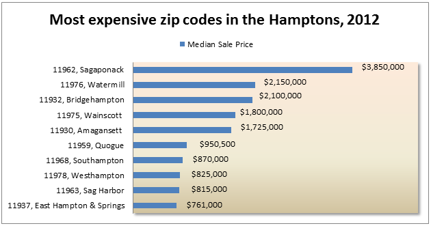 $10M+ Home Sales Surge in the Hamptons