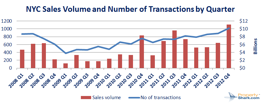 nyc sales volume by qr