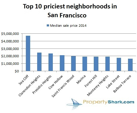 Top 10 Priciest Neighborhoods in San Francisco